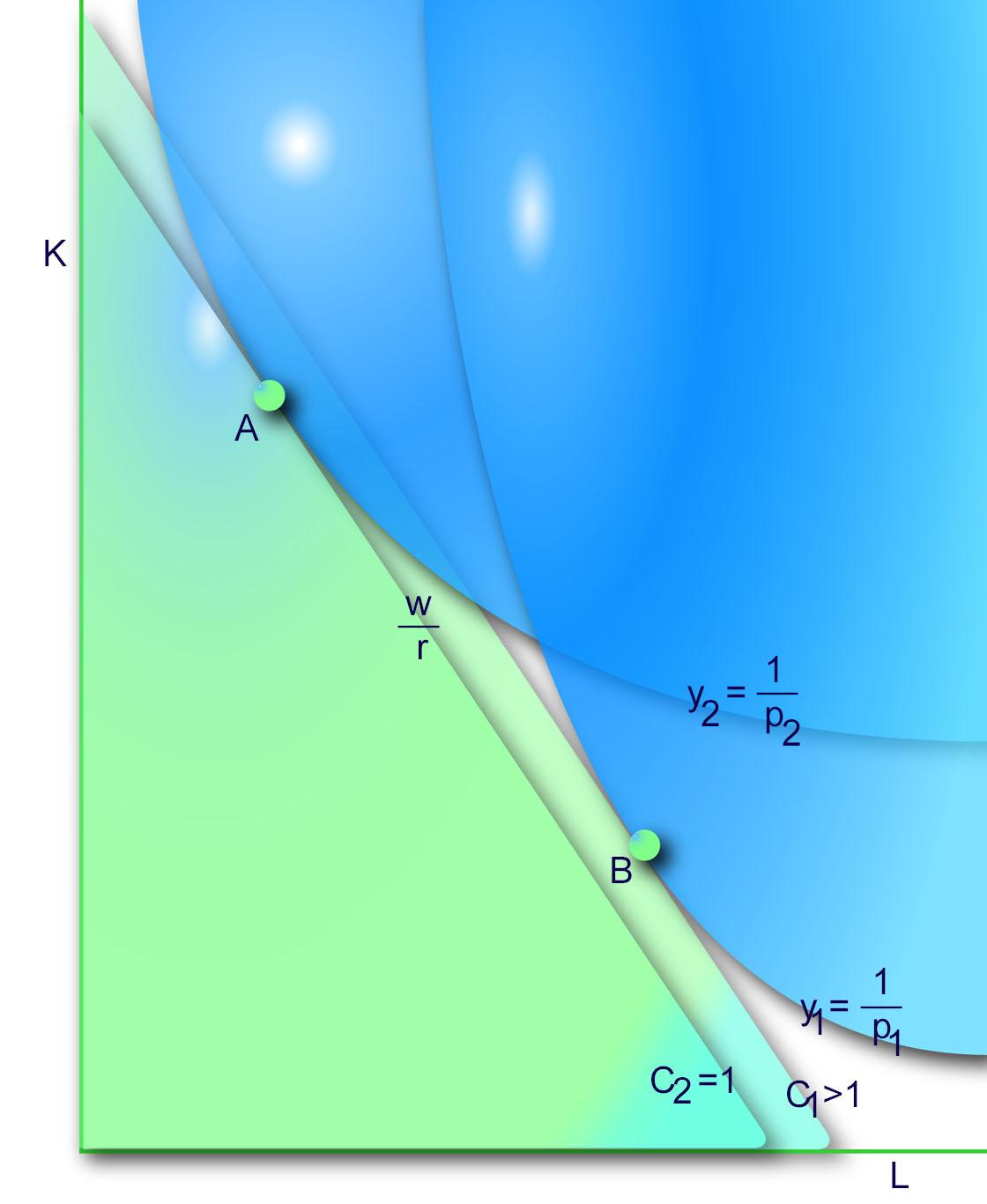 heckscher ohlin theory assumptions