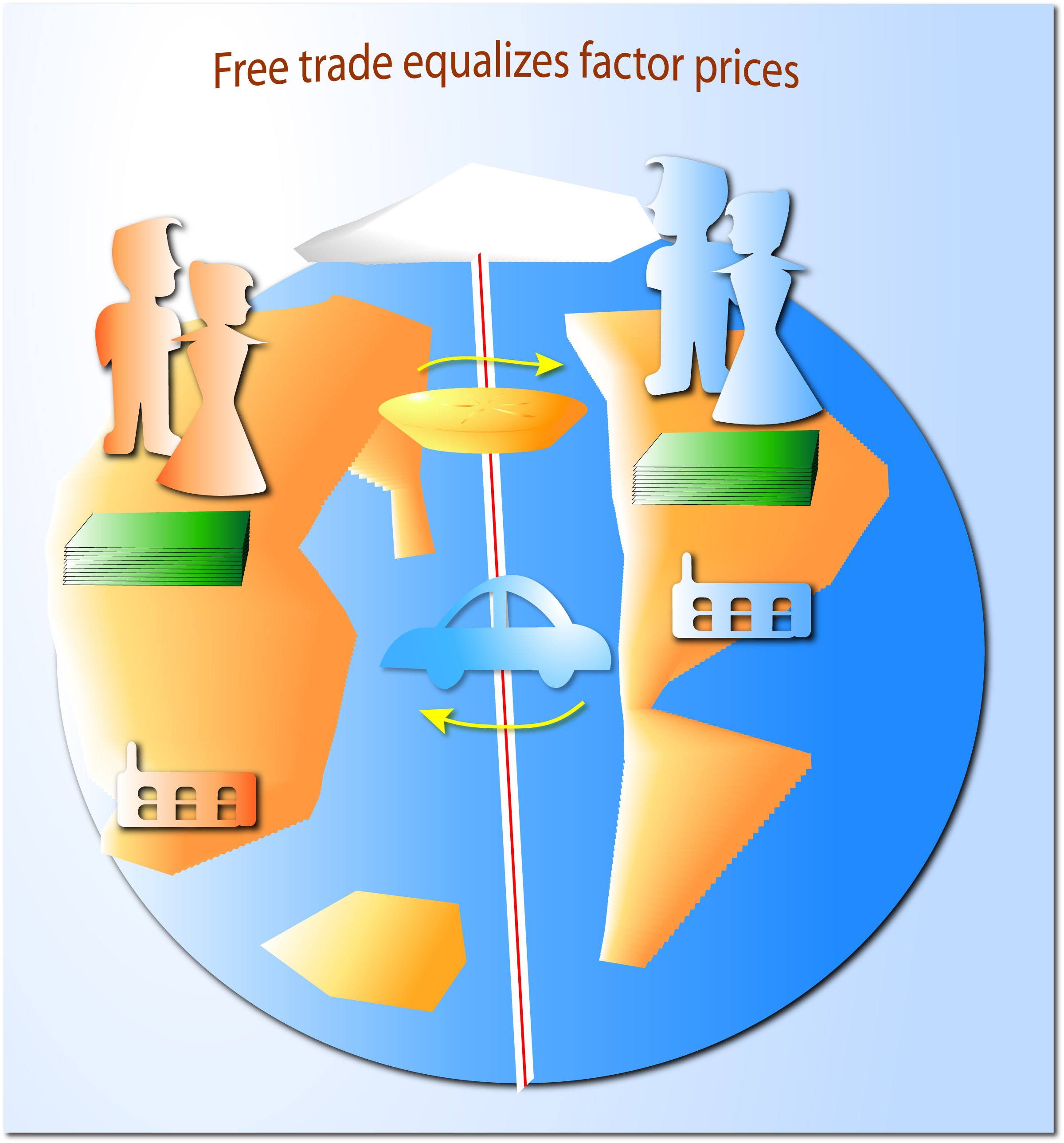 price equalization theory The factor price equalization theory is a theory that explains the effects of trade and globalization on the price of goods the theory is often applied to workers' wages.