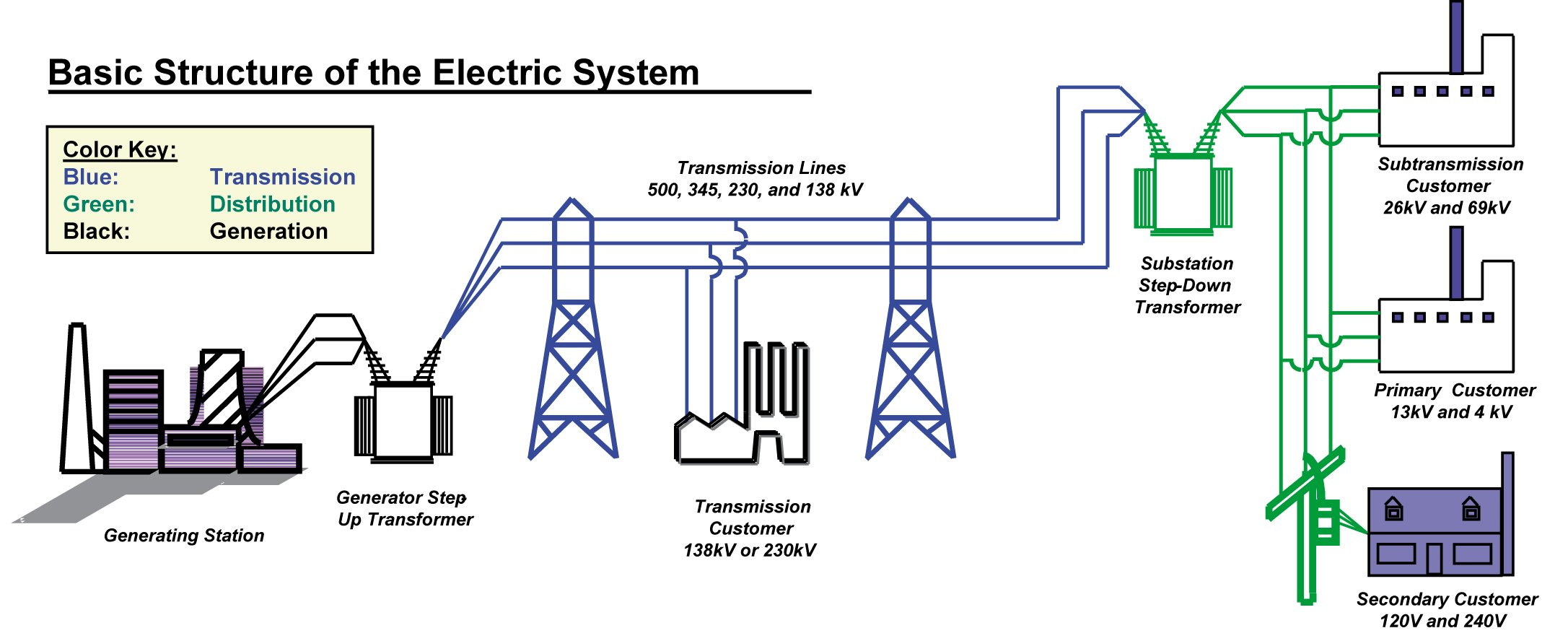 Ultra High Voltage Transmission UHV A New Way to Move