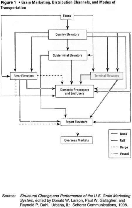 Cargill Acquistion ISU Economics - Us grain elevator map