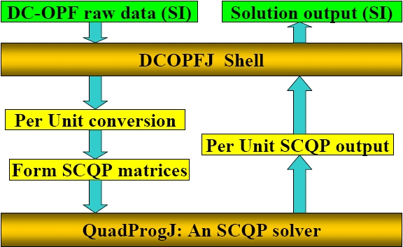 DCOPFJ Package: A Java DC-OPF Solver (Leigh Tesfatsion)
