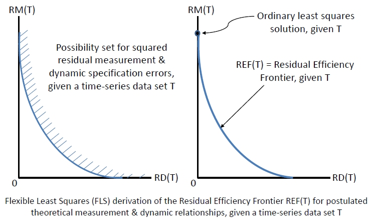 FLS Residual Efficiency Frontier Figure