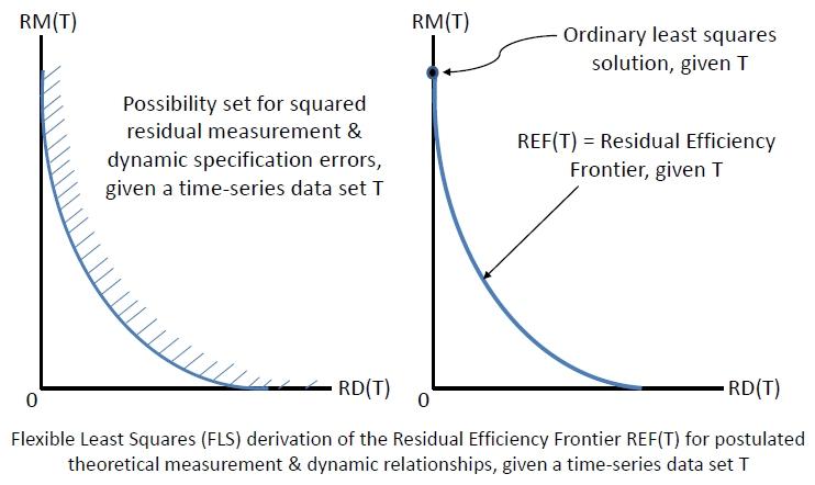FLS Residual Efficiency Frontier Figure
