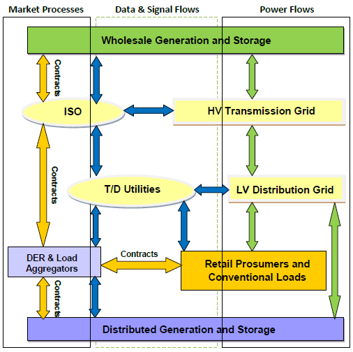 Open Source Software for Electric Power Industry (Tesfatsion)