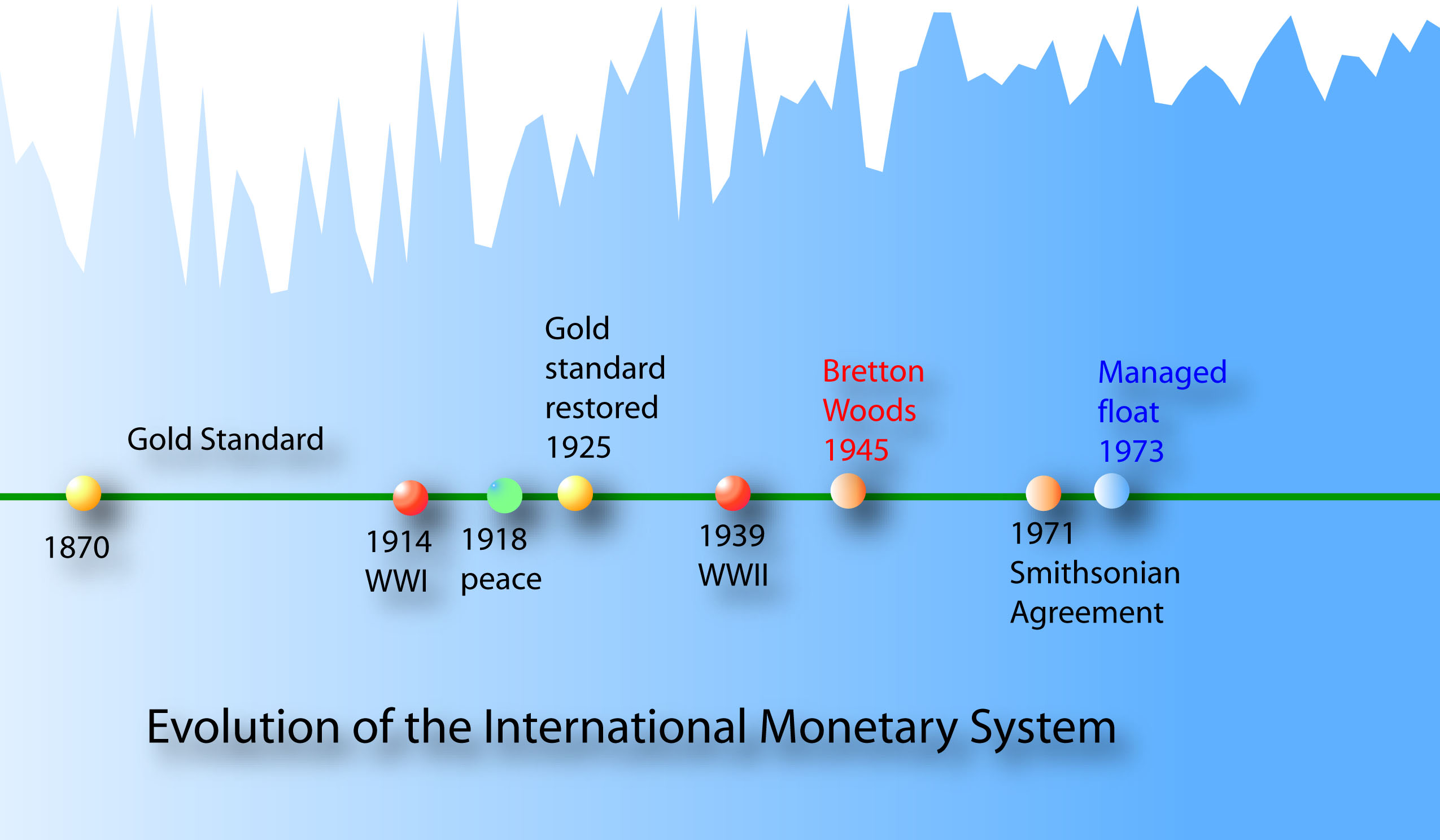 A Gold Standard 1870 1945 B Bretton Woods System 1971 C Contemporary Monetary 1973